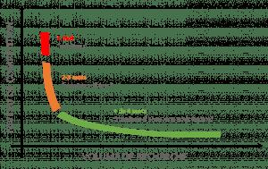 courbe mot clé longue traine pour un bon référencement organique SEO