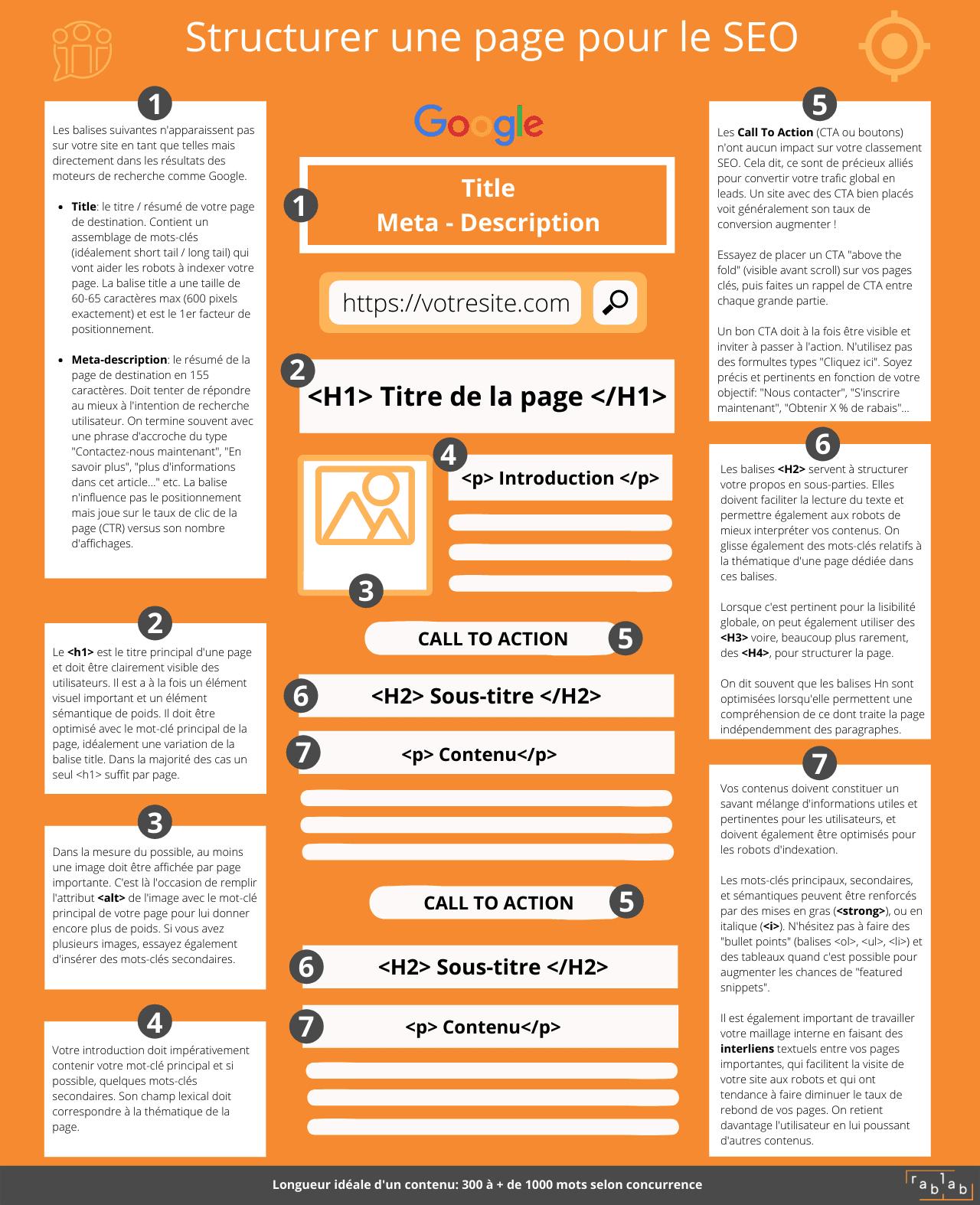 Infographie SEO pour structurer un article optimisé pour Google